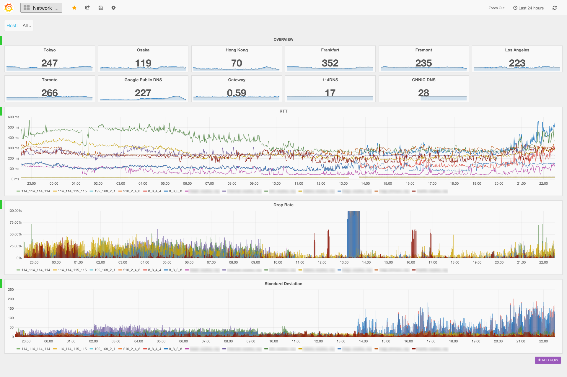 grafana-dashboard-network-fullscreen-20160319-2-blurred